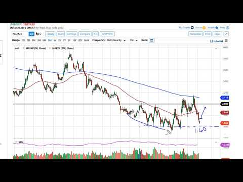 natural-gas-technical-analysis-for-may-14,-2020-by-fxempire