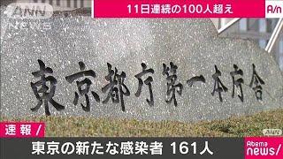 新型コロナ 東京都の新たな感染者は161人(20/04/24)