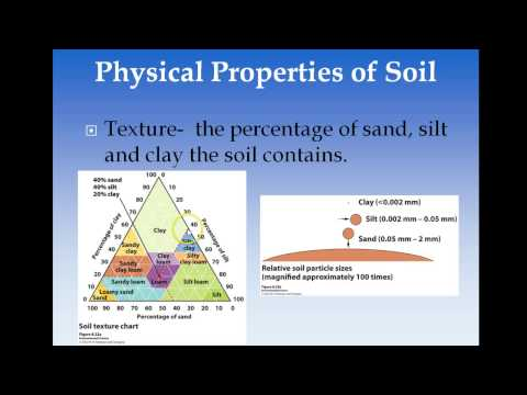 APES - Chapter 8 Soils And Mining
