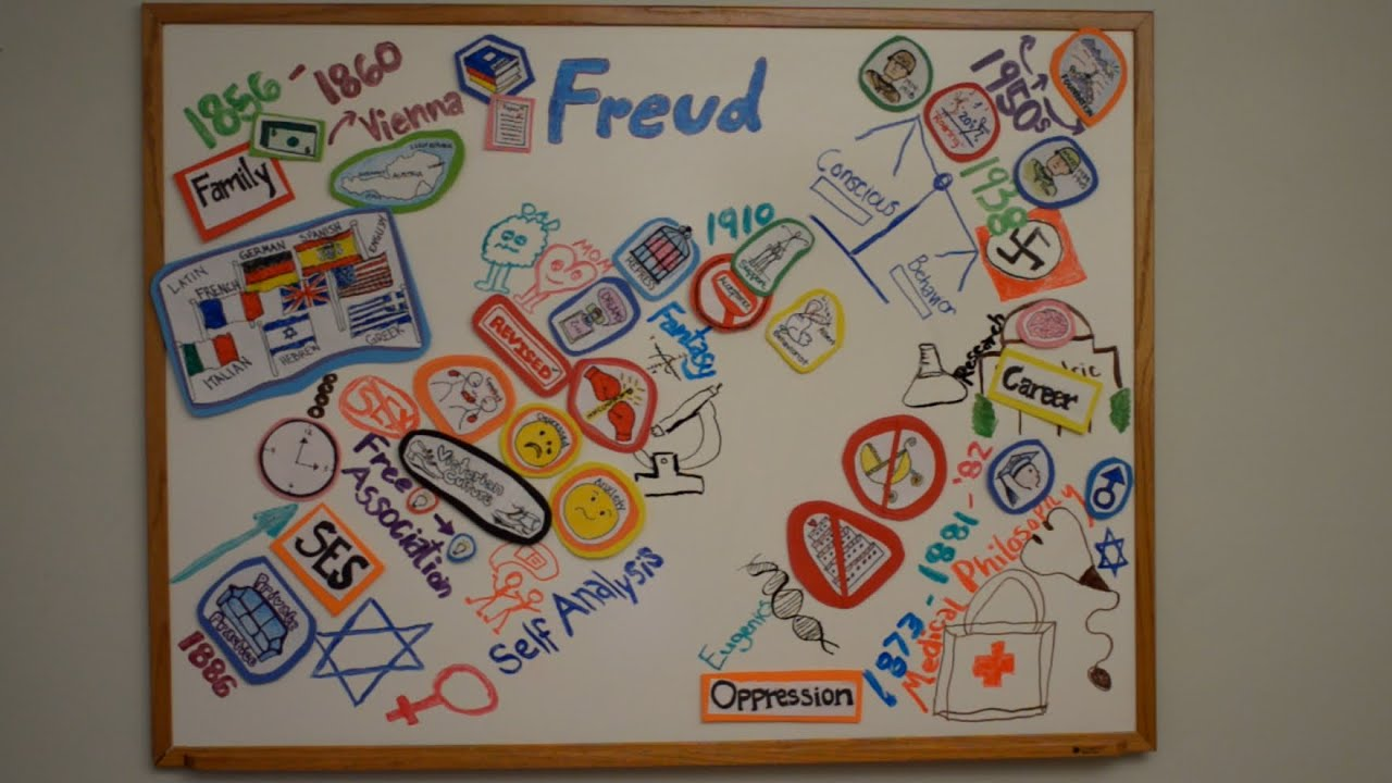 hight resolution of freud psychoanalysis mind map