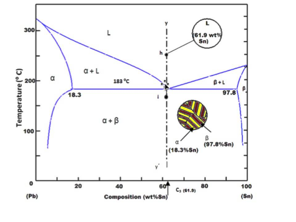 phase diagram - eutectic