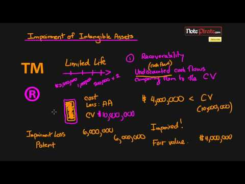 Impairment of Intangible Assets (Financial Accounting Tutorial #63)