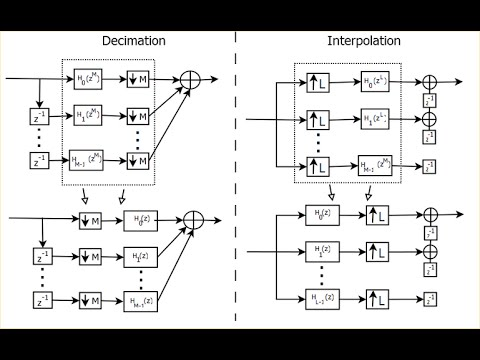 DSP Lecture 15: Multirate signal processing and polyphase representations