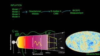 BICEP2 and Gravitational Waves from Inflation (part 2)