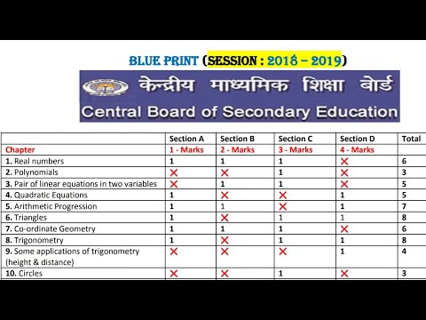 12th class maths question paper blueprint in hindi tagged videos cbse maths class 10th blue print 2019 cbse class 10 chapter wise maths blue malvernweather Images