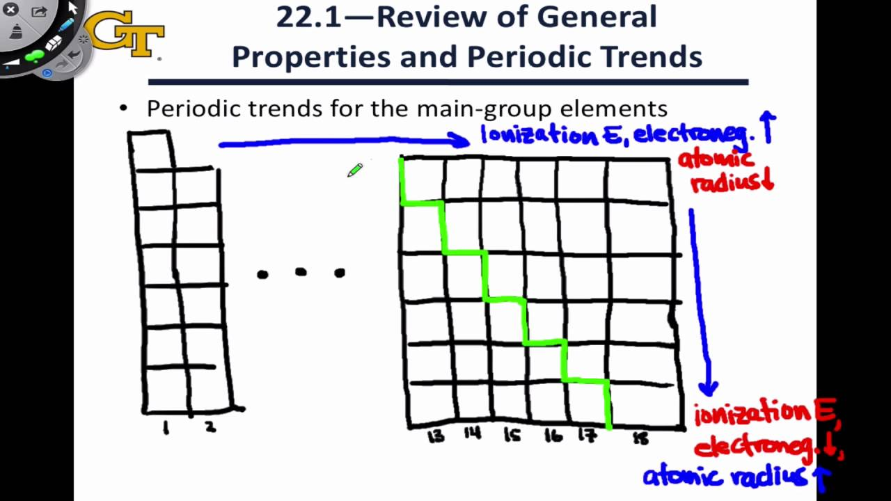 221 Properties Of The Main Group Elements Youtube