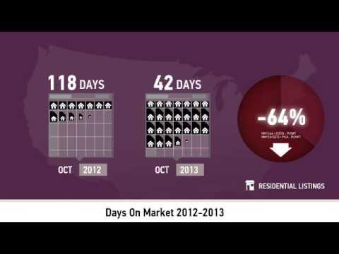 Lansdowne Market Statistics