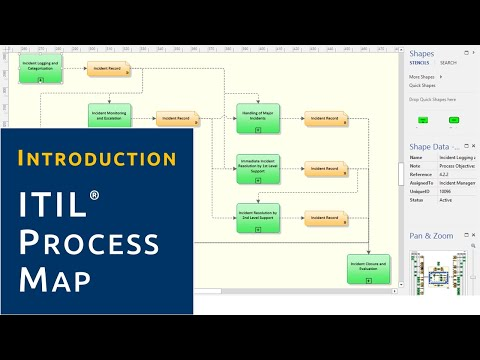 Introduction Itil Process Map