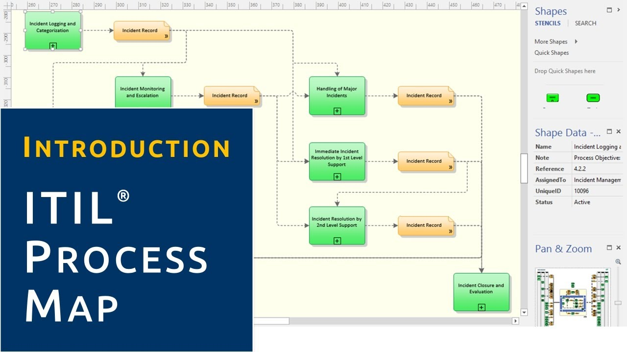 introduction itil process map youtube