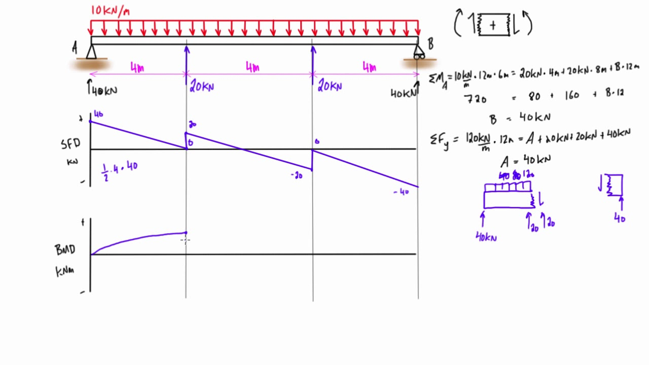 Shear force and bending moment diagram practice problem #3