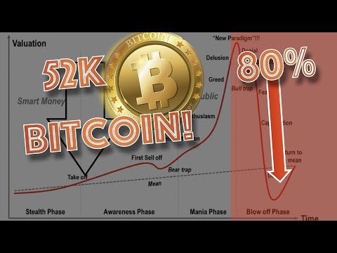 BITCOIN WILL NEVER GO DOWN! MOON! (not so fast). WATCH THIS FIRST TO BE PREPARED FOR WHAT'S COMING.
