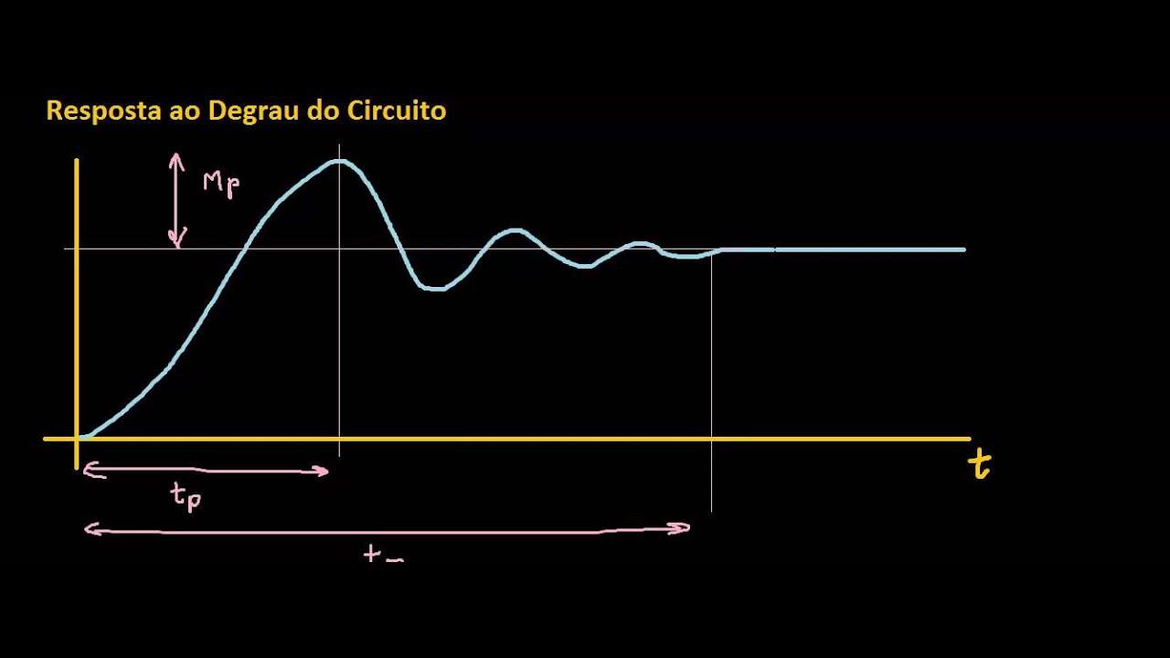 Circuito Lc : Sistemas de segunda ordem circuito rlc youtube