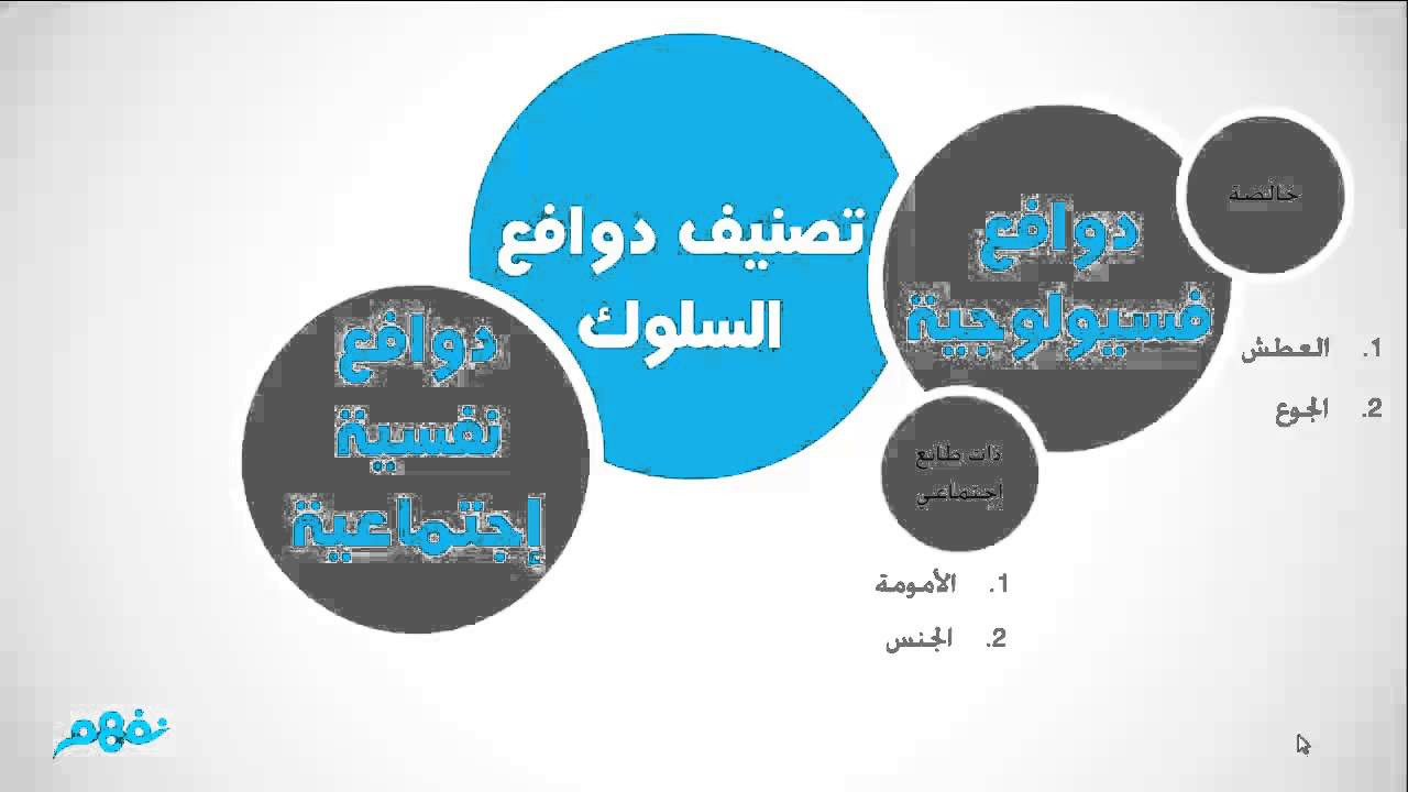 دوافع السلوك الإنساني علم النفس الثانوية العامة الجزء الأول المنهج المصري نفهم Youtube