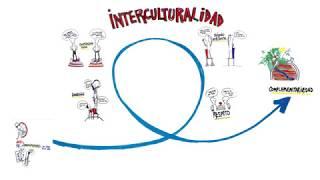 ¿Qué es la interculturalidad?