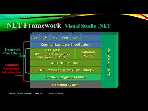 Lect001 .NET Introduction Part 01