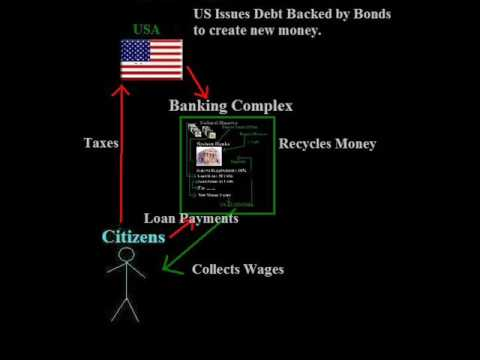 Federal Reserve Explained # 7.1 Fractional Reserve Lending Banking Complex Taxes Inflation 1099-oid