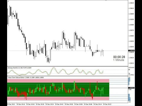 Value chart forex mt4 indicator