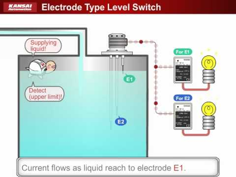 hqdefault electrode type level switch kansai automation co , ltd youtube omron floatless level switch wiring diagram at mifinder.co