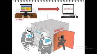 {hindi} What Is The Fatrat Tools - Payload Backdoor Undetectable/antivirus Bypas