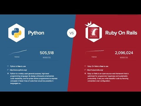 Why Ruby On Rails is a better choice than Python For Self Ta