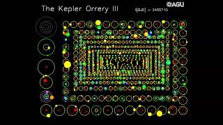 The Kepler Orrery III