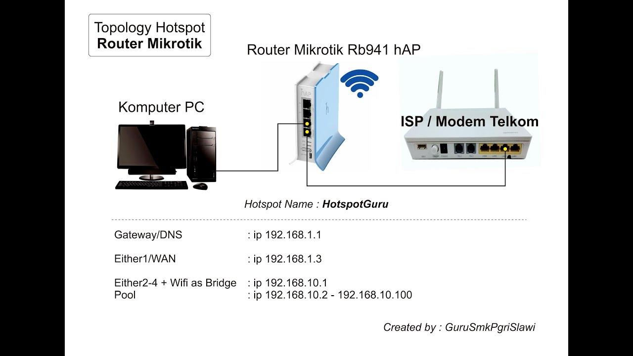Part 1 - Setting Hotspot Router Mikrotik RB941 hAP Lite