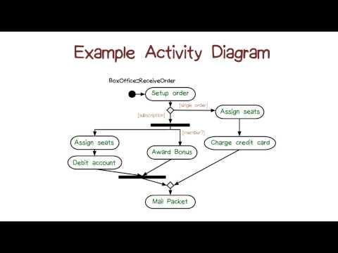 Example Activity Diagram