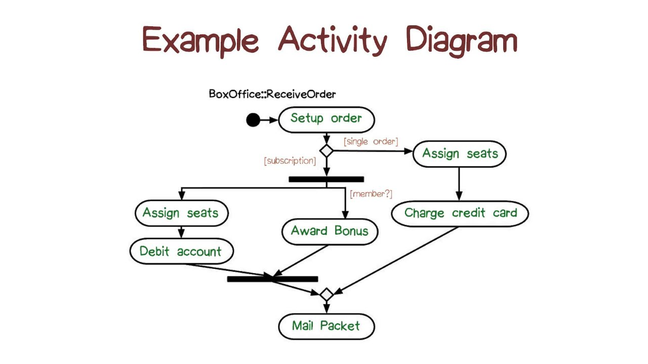 Example Activity Diagram Youtube