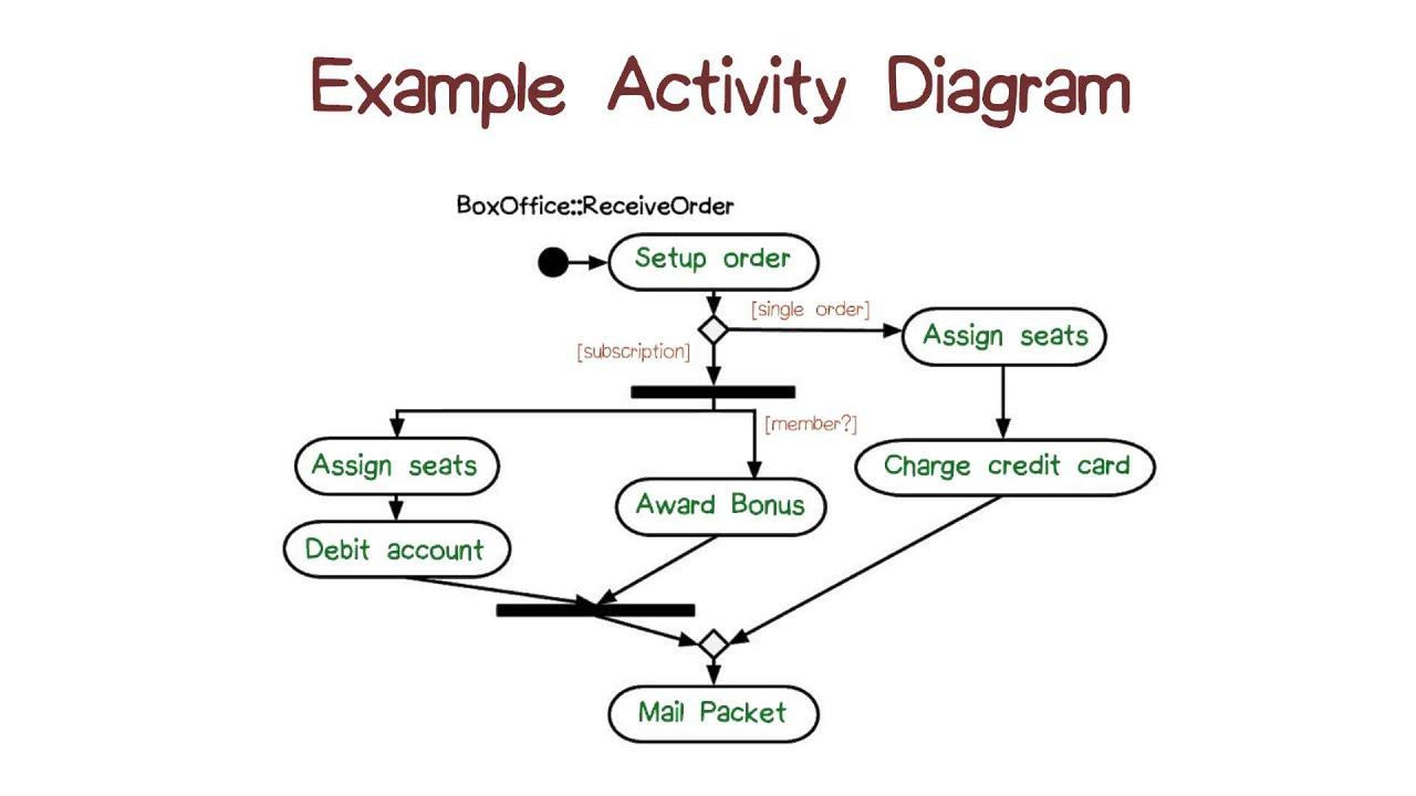 Example Activity Diagram  YouTube