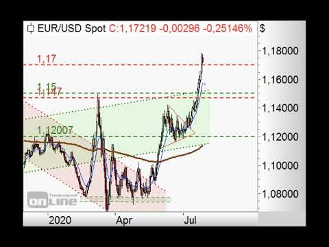 S&P500 - 10er-EMA im Fokus! - ING MARKETS Chart Flash 28.07.2020