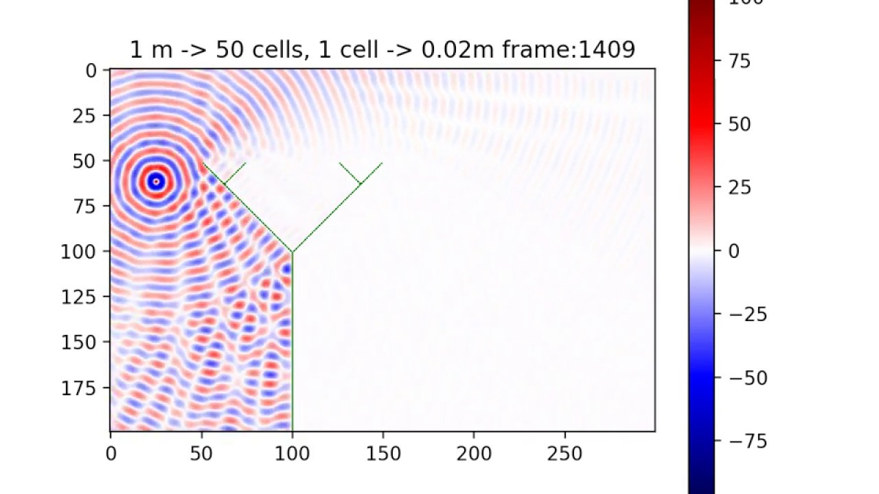 Wave propagation - Python cellular automaton