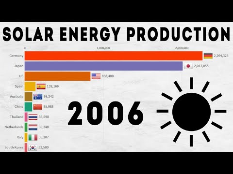 Top 10 Solar Energy Producing Countries - [1990 - 2019]