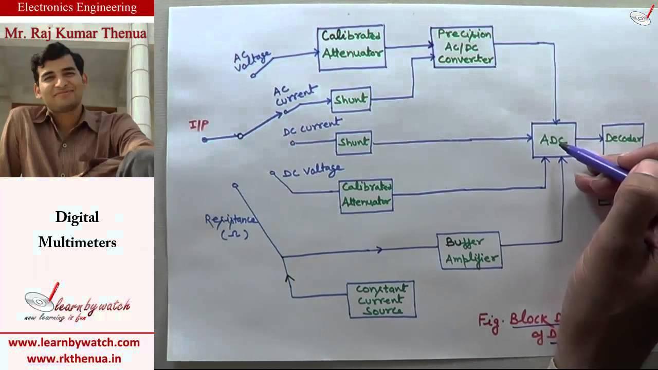 digital multimeters electronics engineering by raj kumar thenua hindi urdu youtube [ 1280 x 720 Pixel ]
