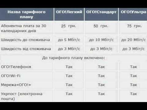 Укртелеком новые тарифы только в Киеве.avi
