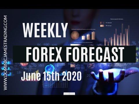 Forex Watchers EURUSD Forex Forecast (Updated Daily)