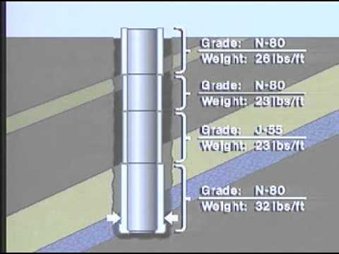 Drilling Part 7 : Casing Design