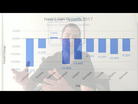 Vancouver Real Estate New Loan Growth Falls 18%