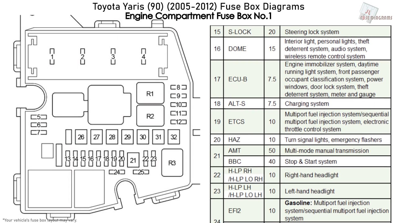 Toyota Yaris (90) (2005-2012) Fuse Box Diagrams - YouTubeYouTube