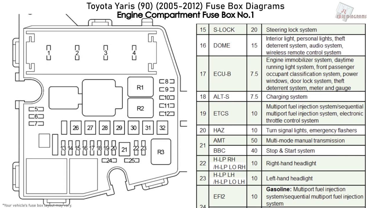 Toyota Auris 2008 Fuse Box Diagram : Fuse Box In Bmw 5