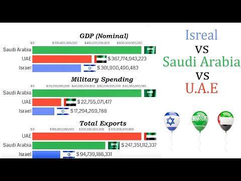 UAE Vs Israel Vs Saudi Arabia (1960 - 2020) GDP, Military Budget, Population And Exports Compared