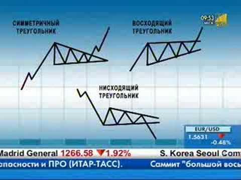 Треугольники в техническом анализе