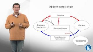 видео 1.1. Экономическая роль и функции государства