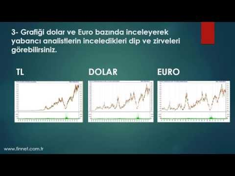Finnet Active Charts Ile Teknik Analiz Ve Fibonacci Çalışmaları Eğitimi