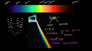 Introduction to Light | Homeworks.ng