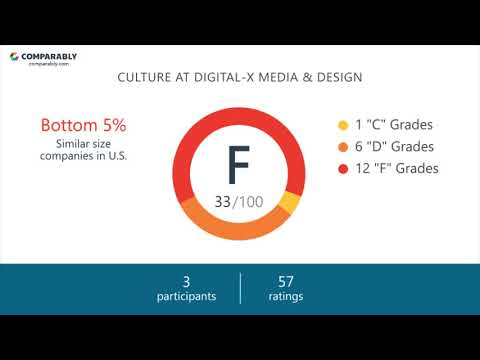 Working at Digital-X Media & Design - May 2018