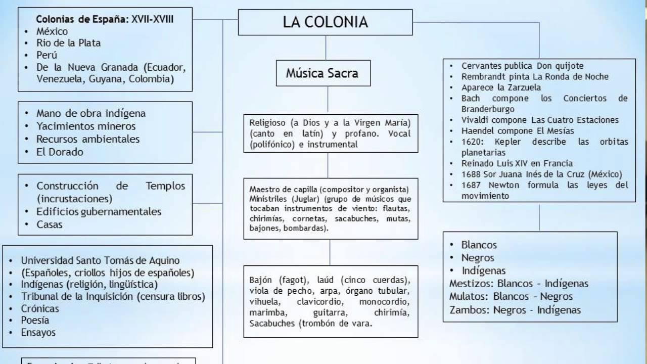 historia arte colombiano resumen