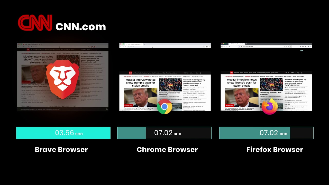 Brave Browser Review 2020.Brave Browser Speed Comparison 2019