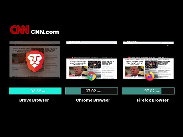 Brave Browser Speed Comparison 2019
