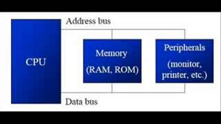ADDRESS, DATA, CONTROL BUS IN A MICROPROCESSOR with M soleh