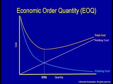 [7.e] Economic Order Quantity